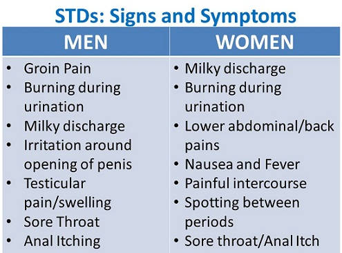 std warning signs for male
